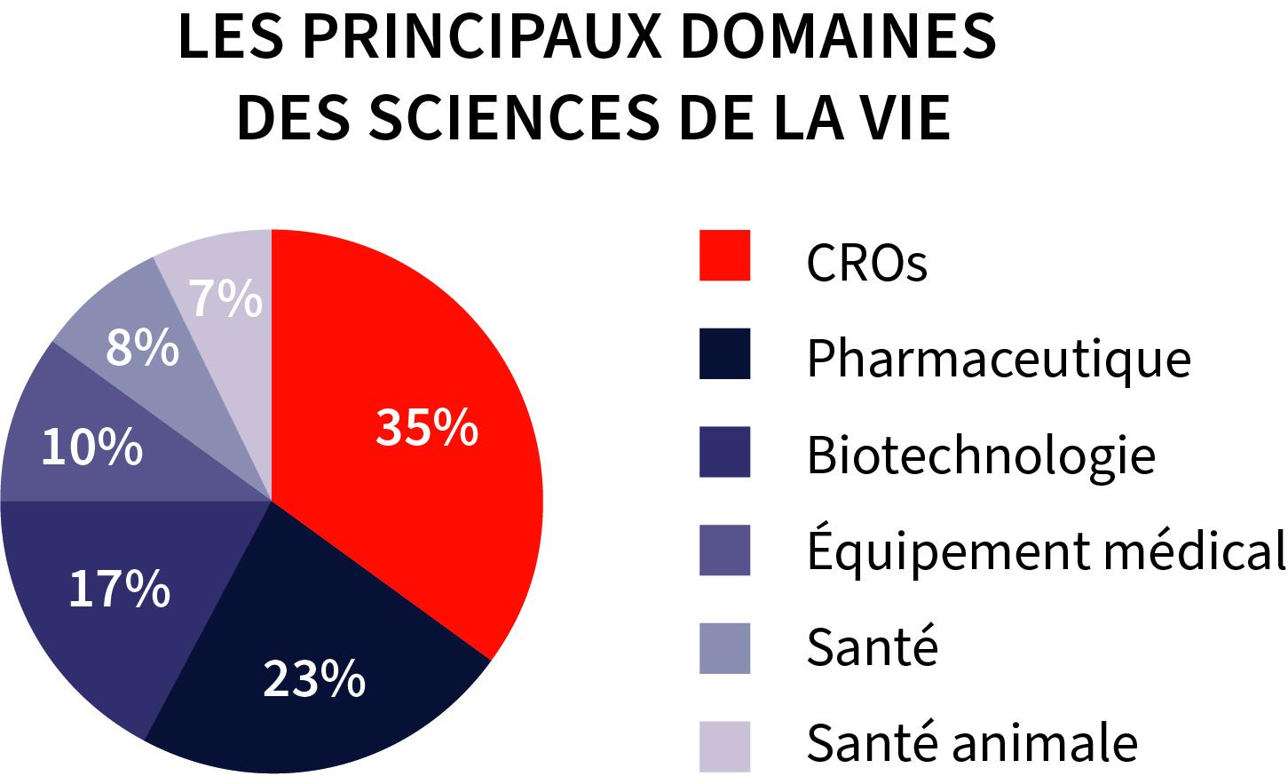 Industries Sciences de la vie