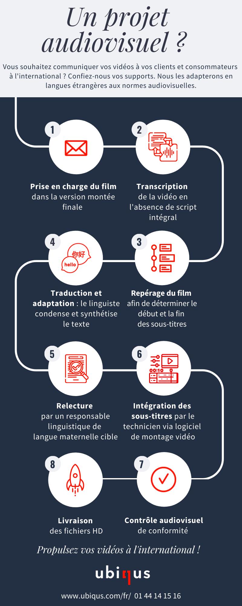 Infographie process audiovisuel