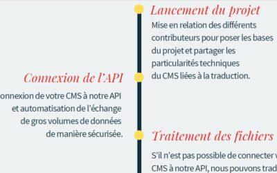 Traduire son site web en 10 étapes clés (infographie)