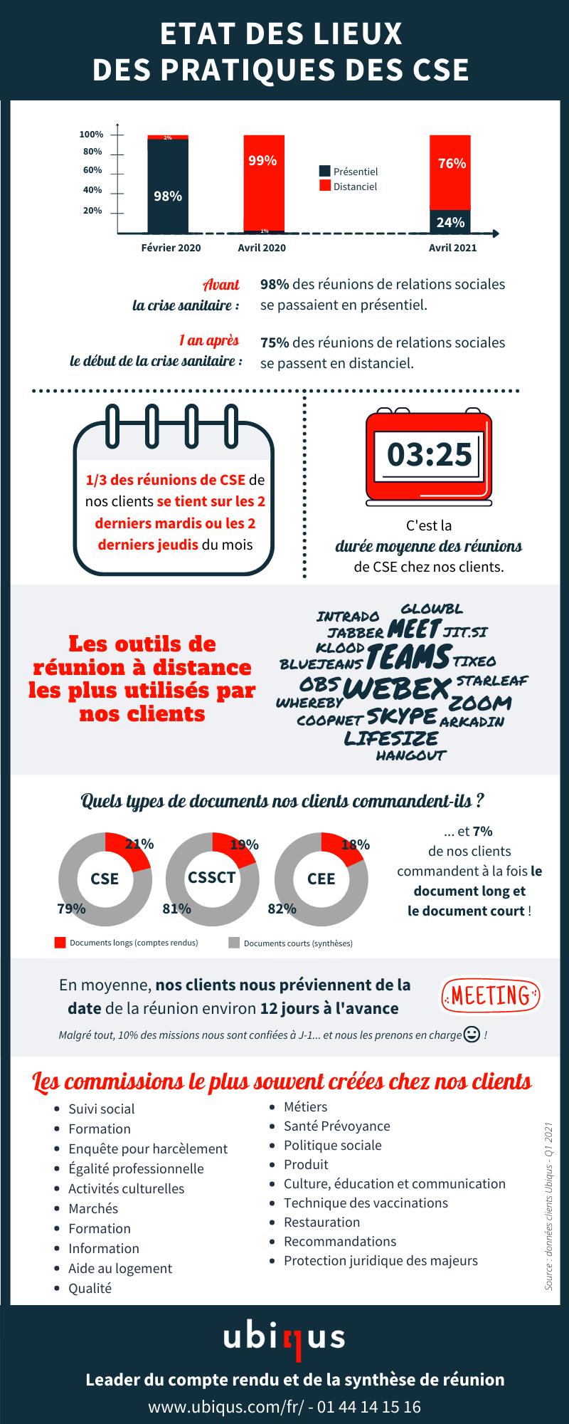 Infographie CSE - Ubiqus